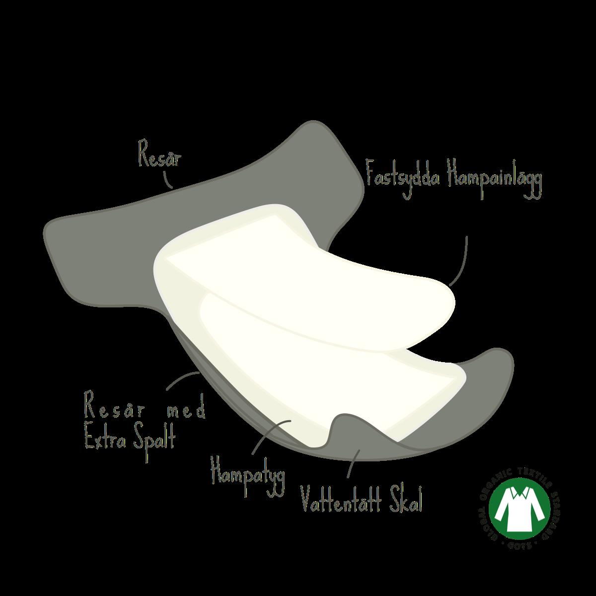 tygblöja hampa